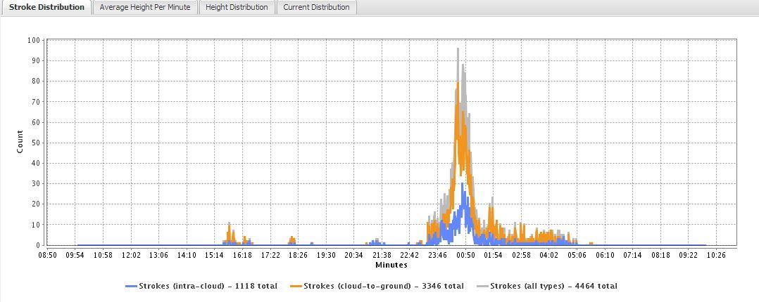 Distribució Temps Alçada Mapa de llamps Barcelona 18072013
