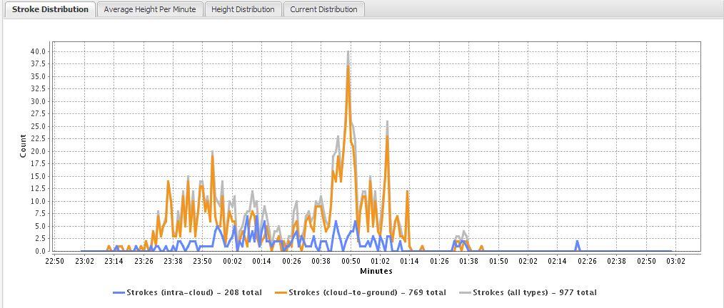 Distribució Temps Alçada Mapa de llamps Barcelona 20072013